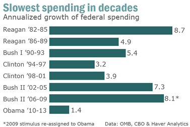 Obama had lowest growth in federal spending