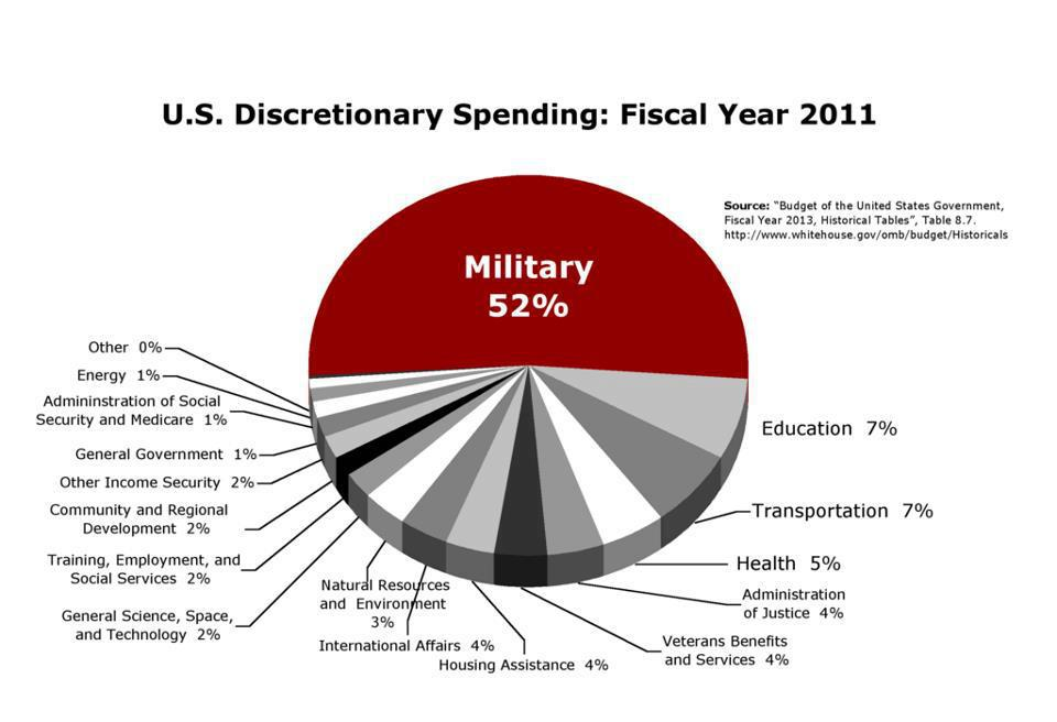 52% of US Discretionary spending is devoted to the military