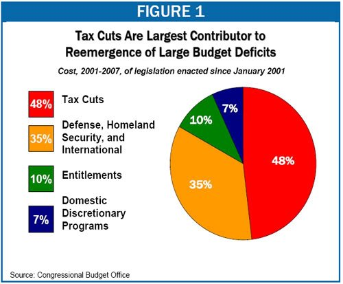 Tax cuts most to blame for deficits