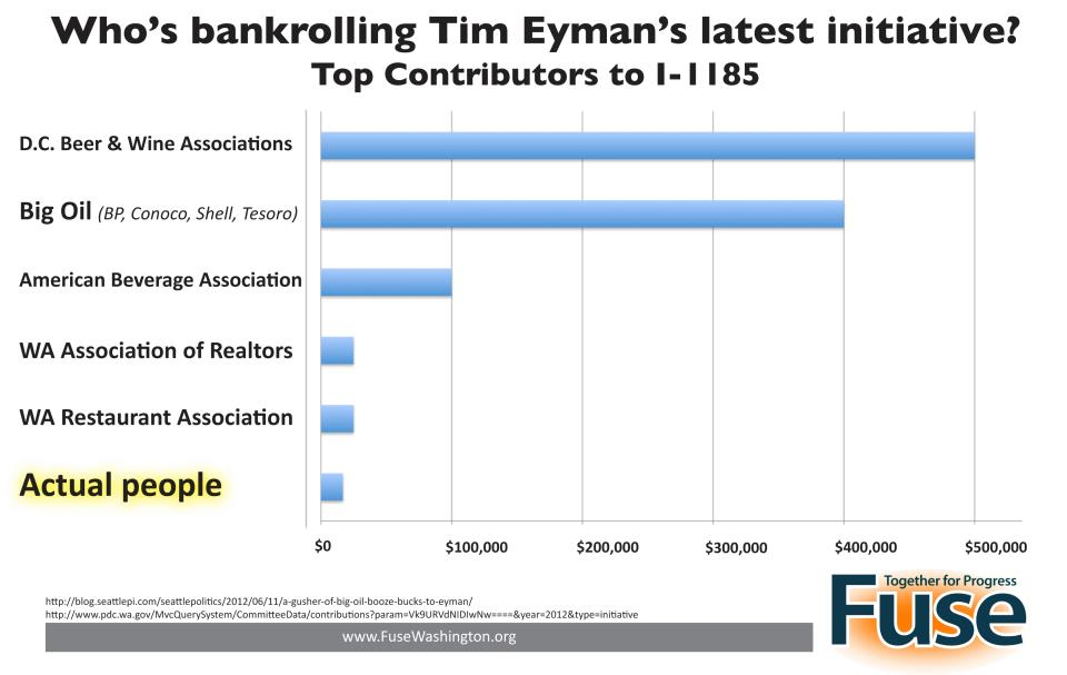 Who's funding Tim Eyman?