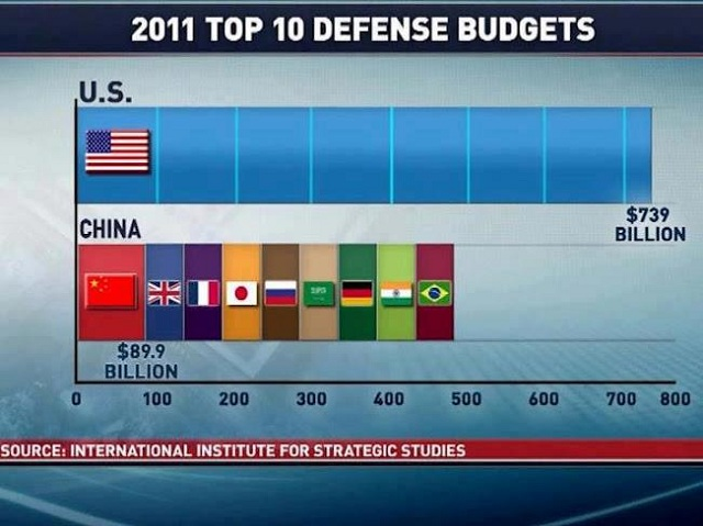 Top 10 defense budgets: US is easily larger than the others 9 combined